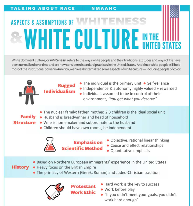 The National Museum of African American History & Culture (NMAAHC) wants to make sure you understand...